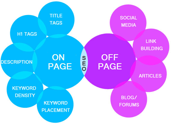 wordpress guide on page seo off page seo